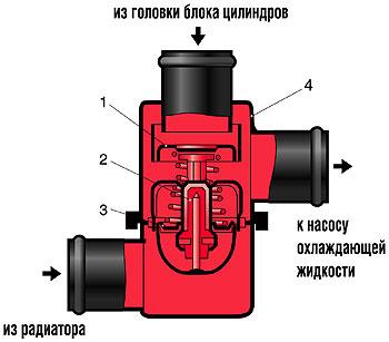 Фото №7 - не срабатывает термостат на ВАЗ 2110