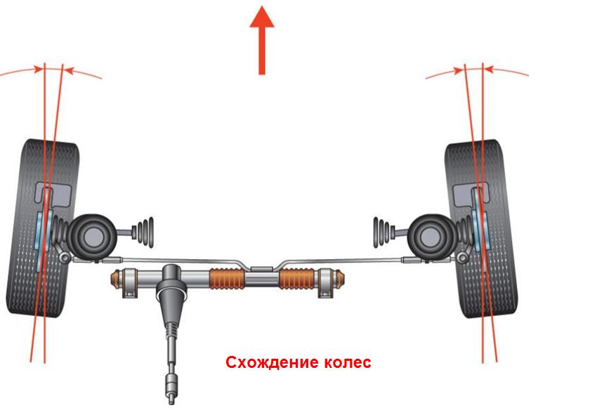 Фото №23 - как делается развал схождение на ВАЗ 2110