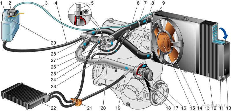 Фото №4 - чем промыть систему охлаждения ВАЗ 2110
