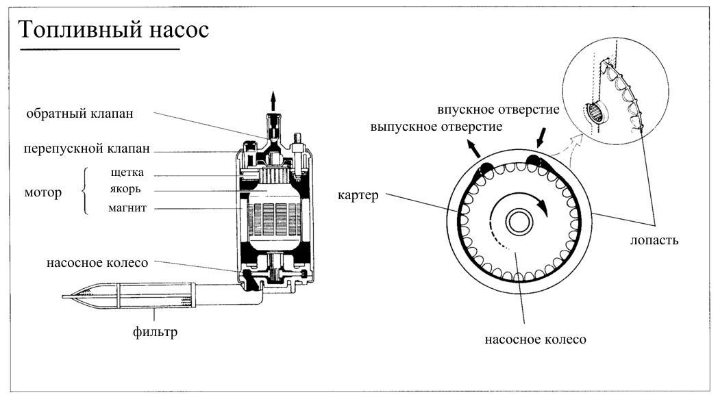 Фото №11 - топливный насос ВАЗ 2110 устройство