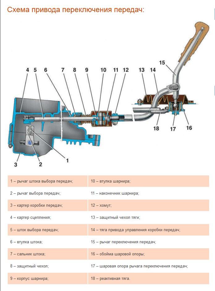 Фото №20 - механизм выбора передач ВАЗ 2110 неисправности