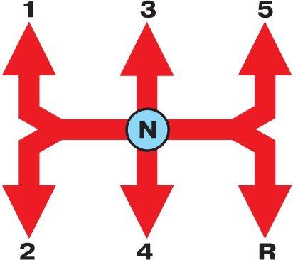 Ваз схема переключения передач 32