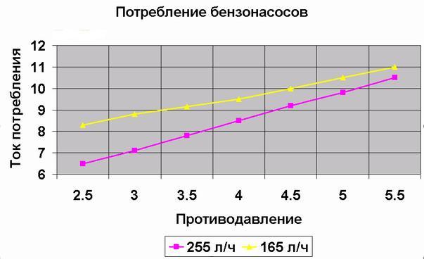 Фото №14 - производительность топливного насоса ВАЗ 2110