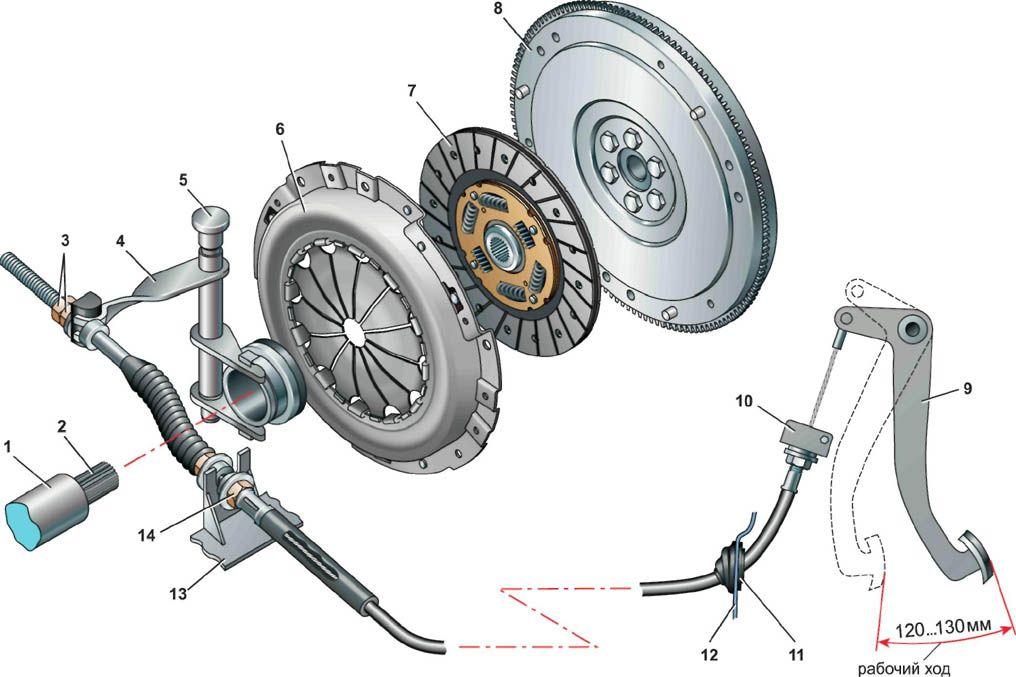 Фото №25 - провалилась педаль сцепления ВАЗ 2110 тросик целый