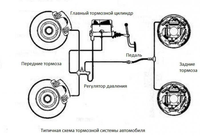Фото №17 - устройство главного тормозного цилиндра ВАЗ 2110