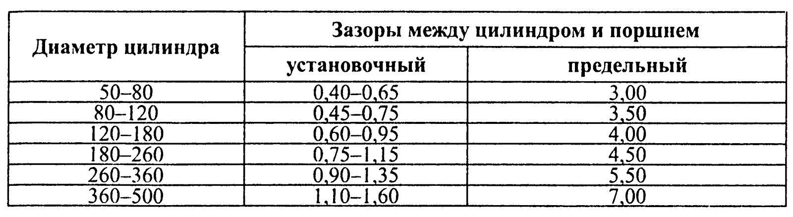 Фото №15 - допустимый зазор между поршнем и цилиндром ВАЗ 2110