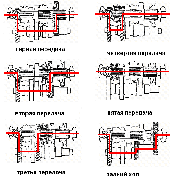 Фото №15 - ВАЗ 2110 коробка передач принцип работы