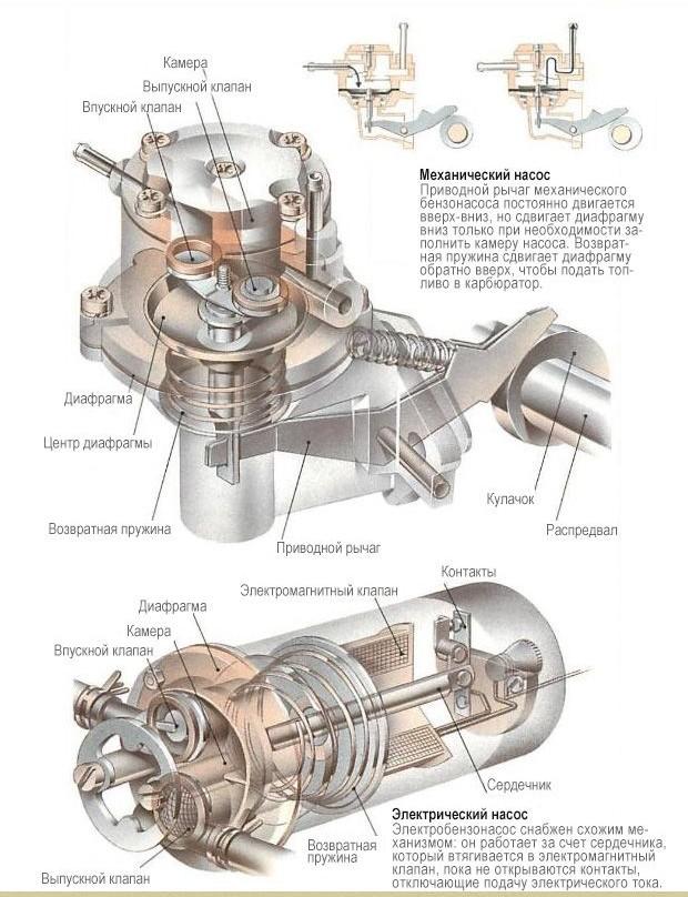 Фото №4 - характеристика бензонасоса ВАЗ 2110 инжектор