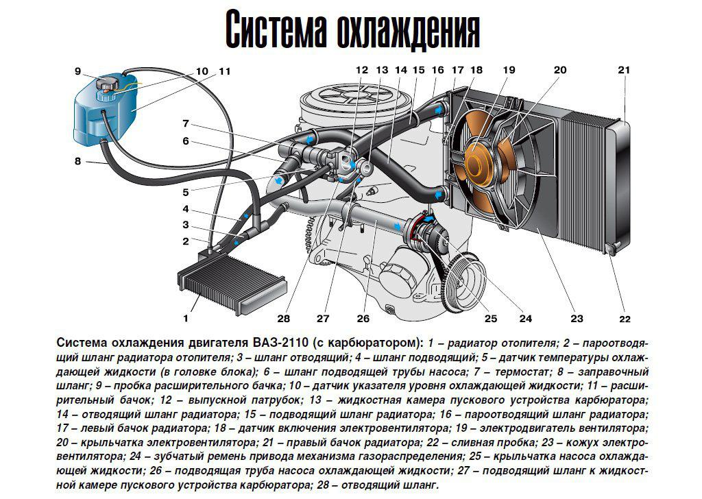 Фото №9 - система охлаждения ВАЗ 2110