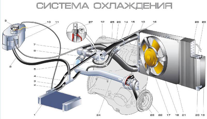Фото №13 - система охлаждения ВАЗ 2110