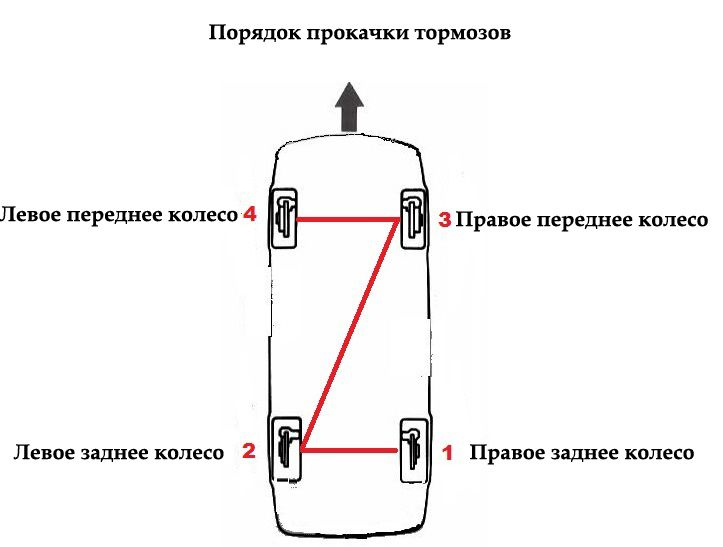 Фото №18 - порядок прокачки тормозов ВАЗ 2110