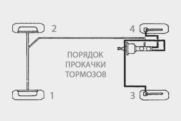 Фото №12 - порядок прокачки тормозов ВАЗ 2110