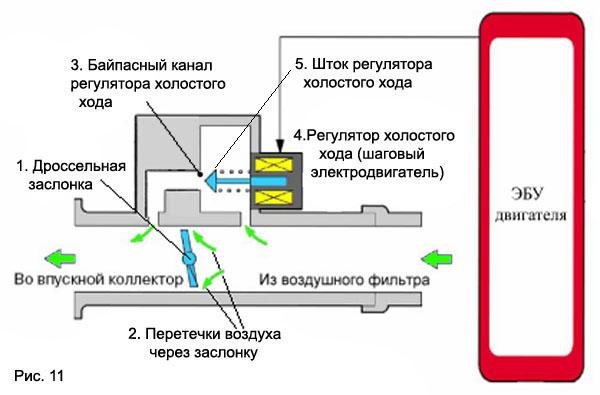 Фото №36 - принцип работы рхх ВАЗ 2110