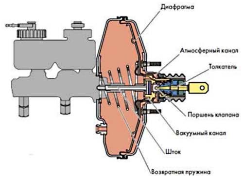 Фото №15 - неисправности вакуумного усилителя тормозов ВАЗ 2110