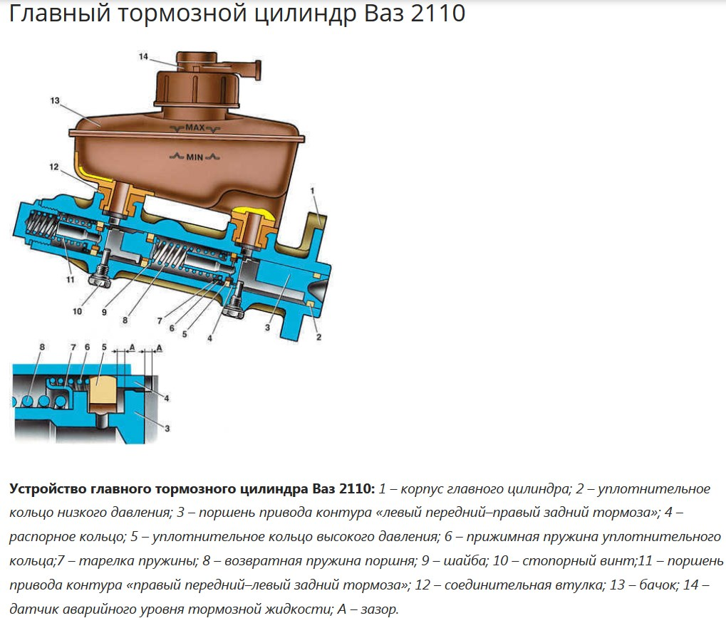 Фото №20 - устройство главного тормозного цилиндра ВАЗ 2110