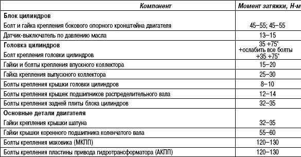 Схема блока цилиндров 2110