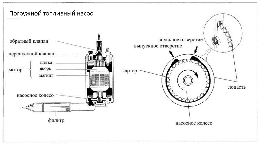 Фото №7 - характеристика бензонасоса ВАЗ 2110 инжектор