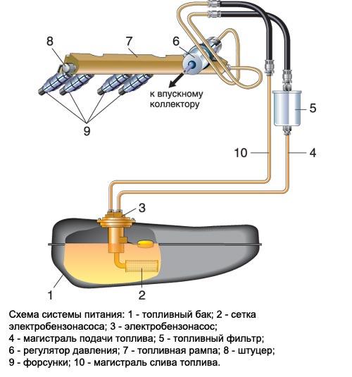 Фото №6 - ВАЗ 2110 неисправности топливной системы