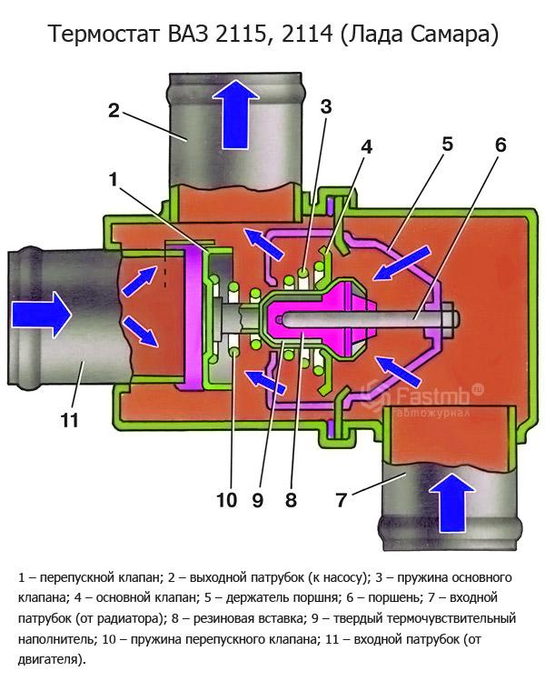 Фото №14 - как проверить работу термостата на ВАЗ 2110