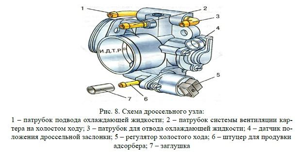 Фото №2 - положение дроссельной заслонки на холостом ходу ВАЗ 2110