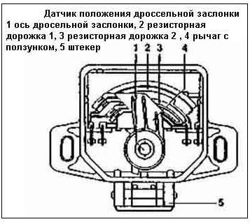 Фото №12 - положение дроссельной заслонки на холостом ходу ВАЗ 2110