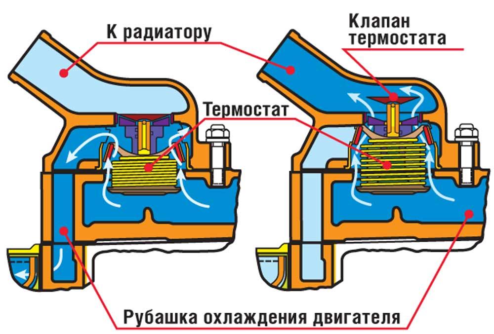 Фото №47 - схема работы термостата ВАЗ 2110